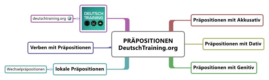 Deutsche grammatik lernen ben online deutsch lernen for Genitiv deutsch lernen