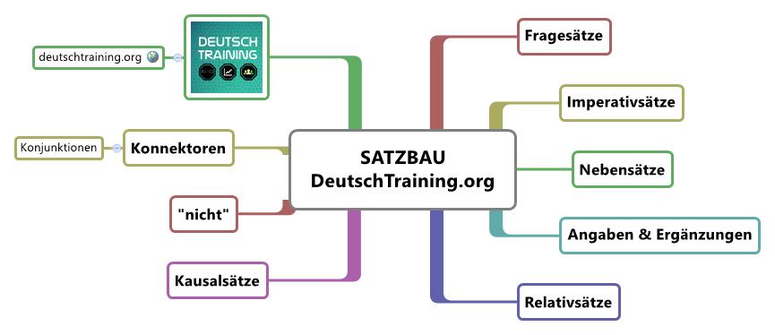 deutsche grammatik lernen amp 220ben online deutsch lernen