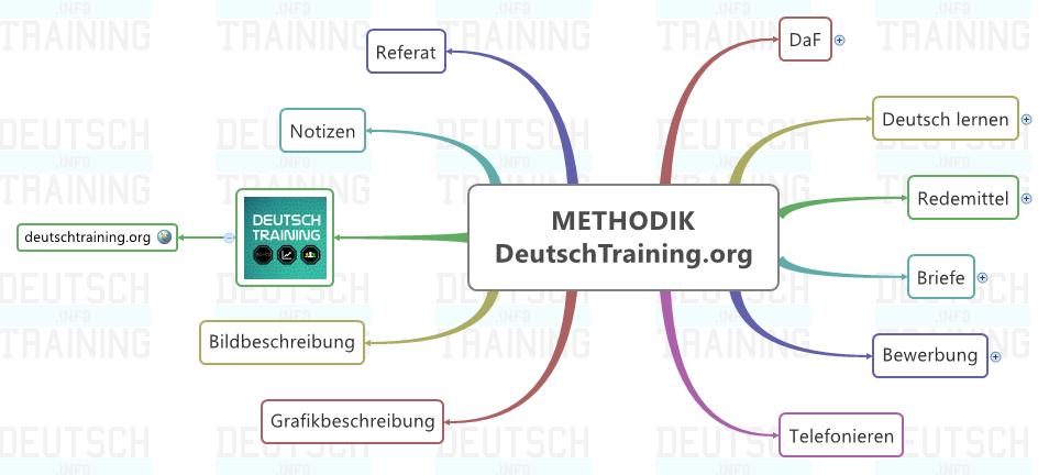 Briefe Schreiben Deutsch Als Fremdsprache übungen Für A2 Und B1 : Deutsch lernen online grammatik wortschatz kurse