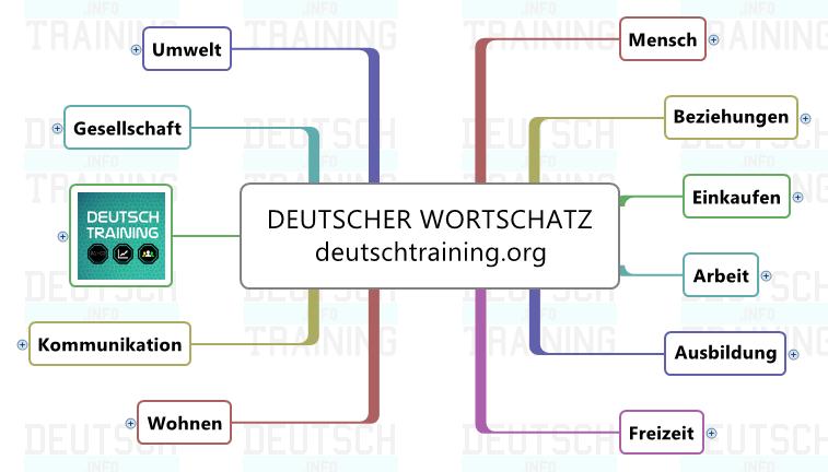 Offizielle Briefe Schreiben Wortschatz : Deutsch lernen online grammatik wortschatz kurse