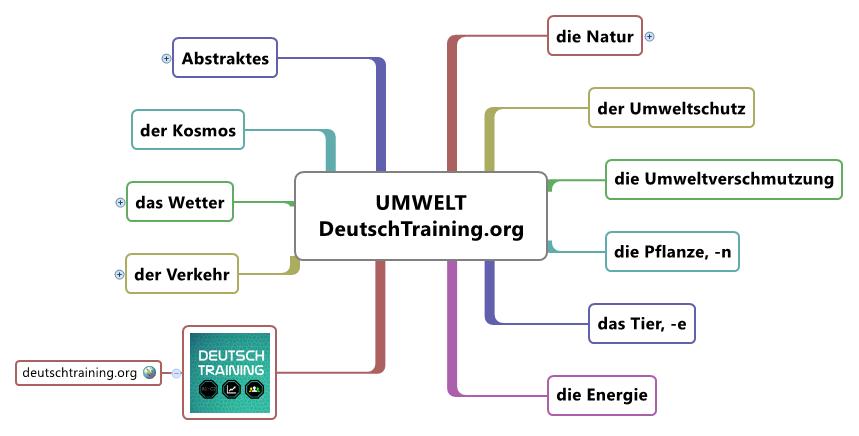 wortschatz umwelt | deutsch lernen online | deutschtraining