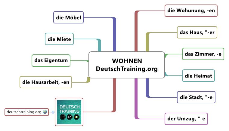 Wortschatz deutsch kostenlos online vokabeln lernen for Wohnung dekorieren lernen