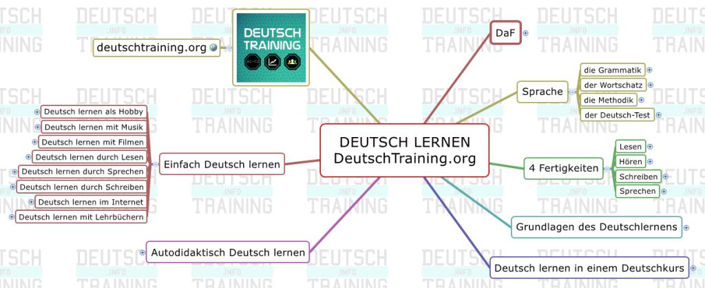 Schnell Deutsch lernen