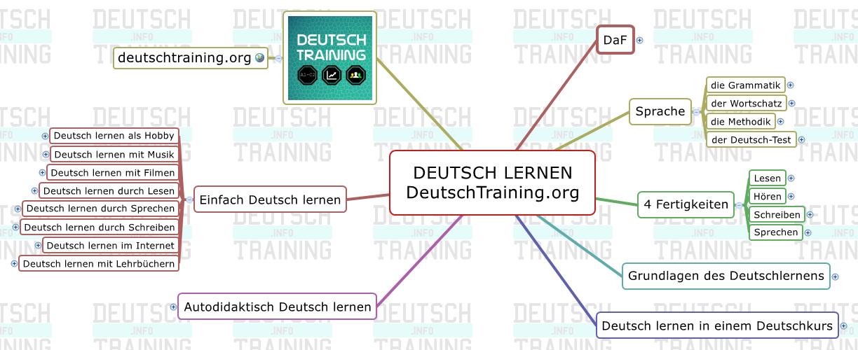 Deutsch Lernen Online Grammatik Wortschatz Kurse