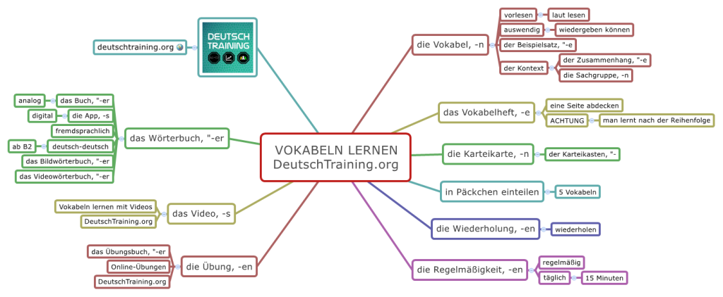 Vokabeln lernen Deutsch