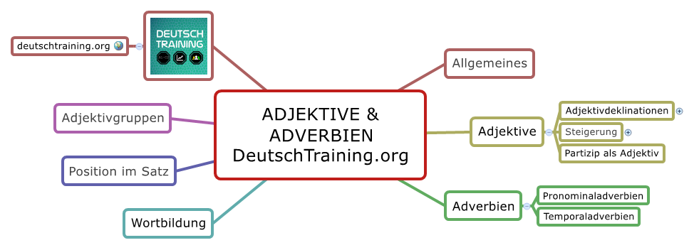 Adjektive Adverbien