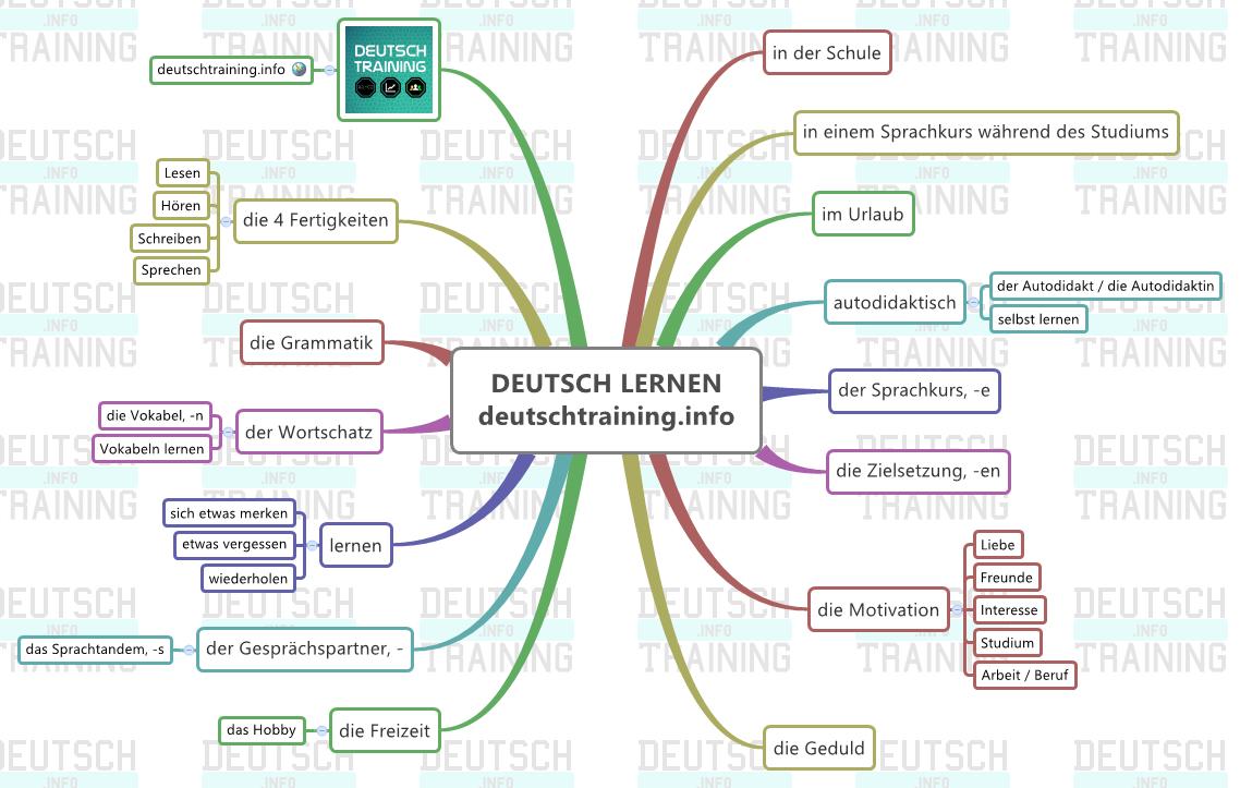 Briefe Schreiben Deutsch Als Fremdsprache übungen Für A2 Und B1 : Methodik deutsch grafikbeschreibung redemittel briefe etc