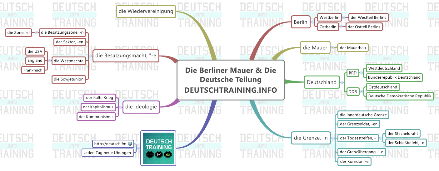 Fall_Berliner_Mauer_Deutsch_Training