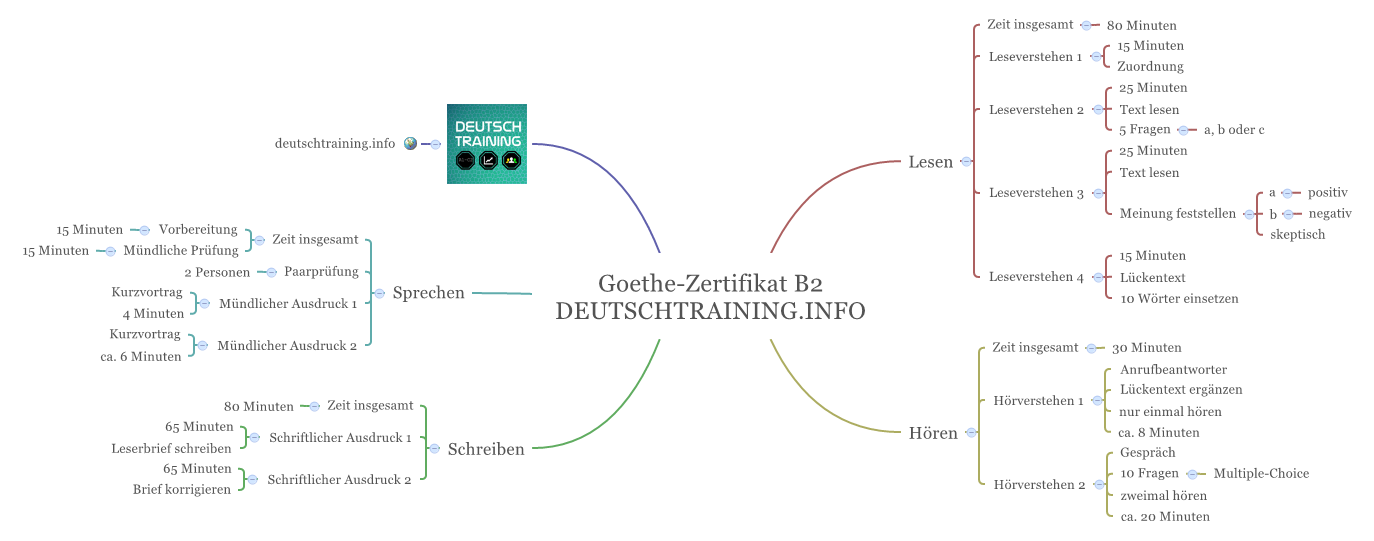 Goethe institut b2 online dating 7