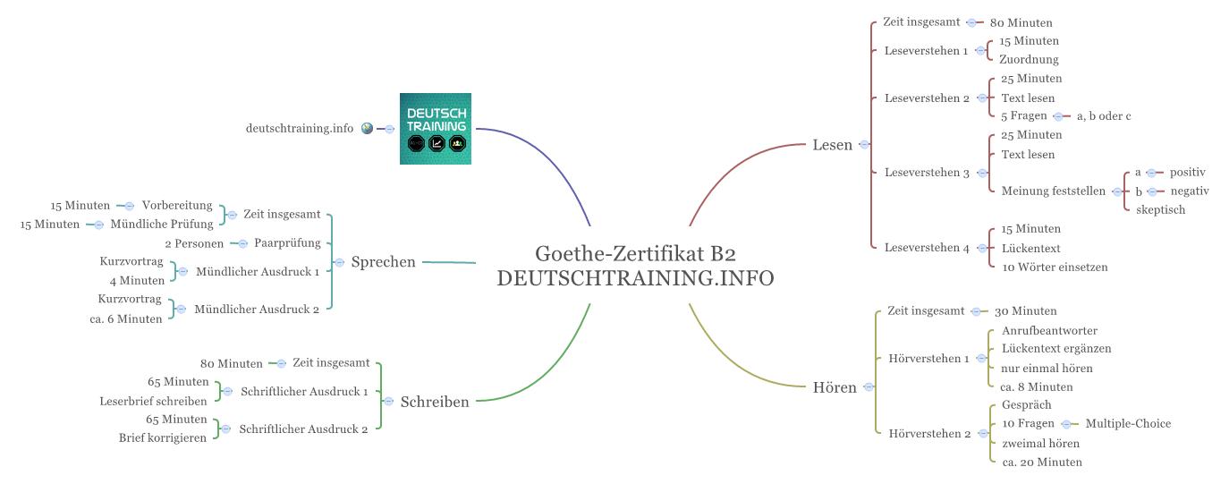 Goethe Zertifikat B2 Modelltest Deutschtraining