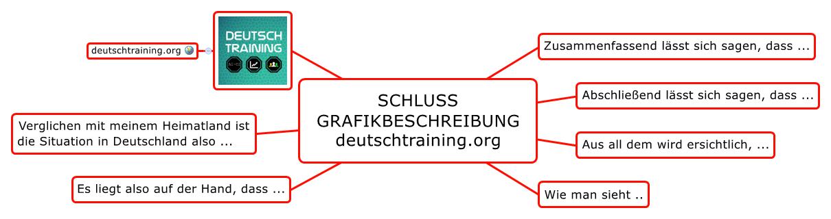 grafikbeschreibung schluss - Grafik Beschreiben Beispiel