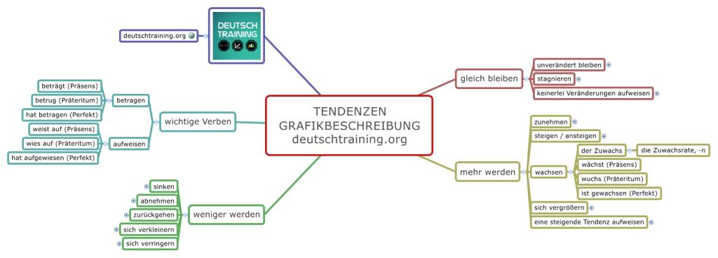 Grafikbeschreibung Tendenzen