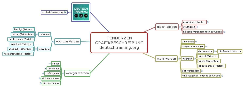 Grafikbeschreibung Wie Beschreibe Ich Eine Grafik Daf