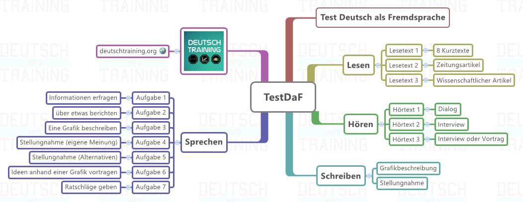 testdaf vorbereitung online - Dsh Prufung Beispiel Mit Losungen