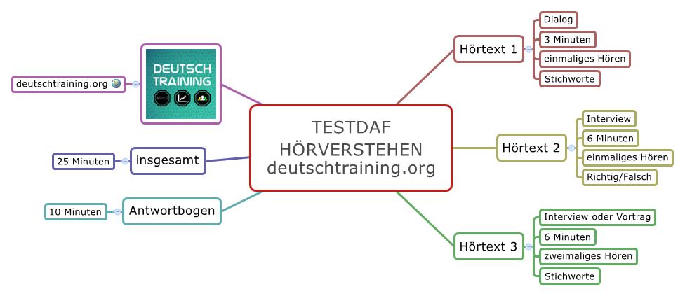 TestDaF Training Hoerverstehen
