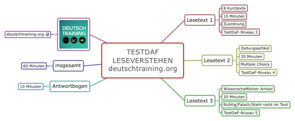 TestDaF Training Leseverstehen