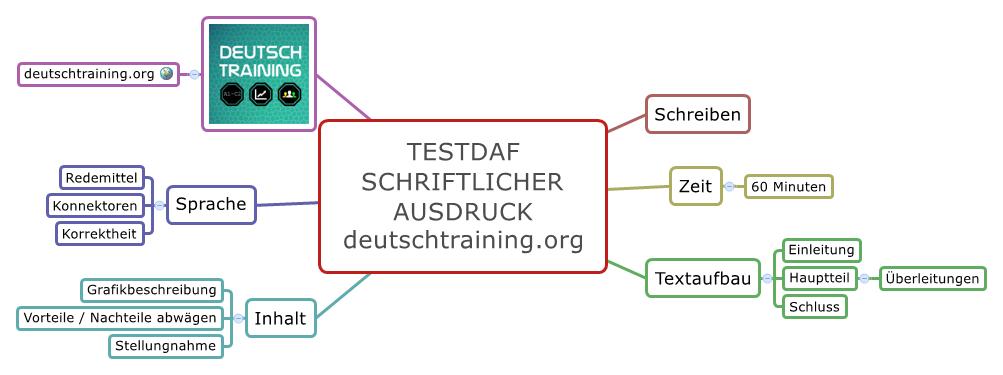 TestDaF Training Schriftlicher Ausdruck