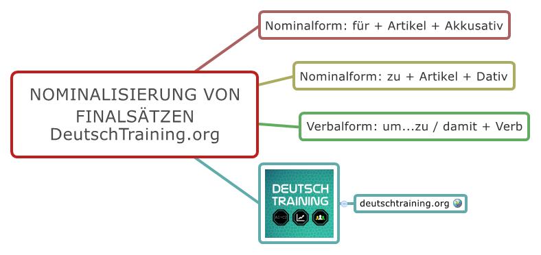 Nominalisierung Verbalisierung Finalsätze