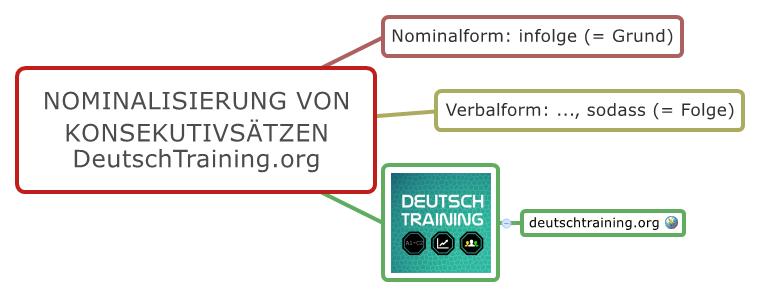 Nominalisierung Verbalisierung Konsekutivsätze