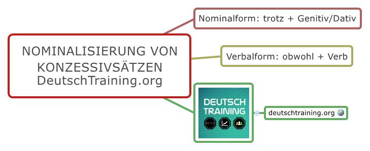 Nominalisierung Verbalisierung Konzessivsätze