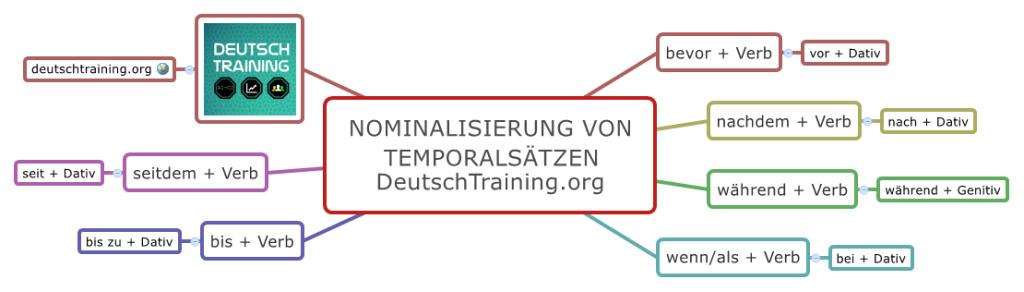 Grammatik Nominalisierung Temporalsaetze