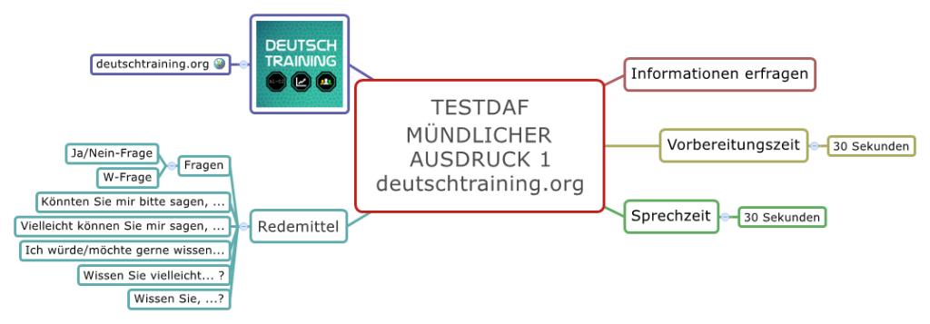 TestDaF-Training Mündlicher Ausdruck 1