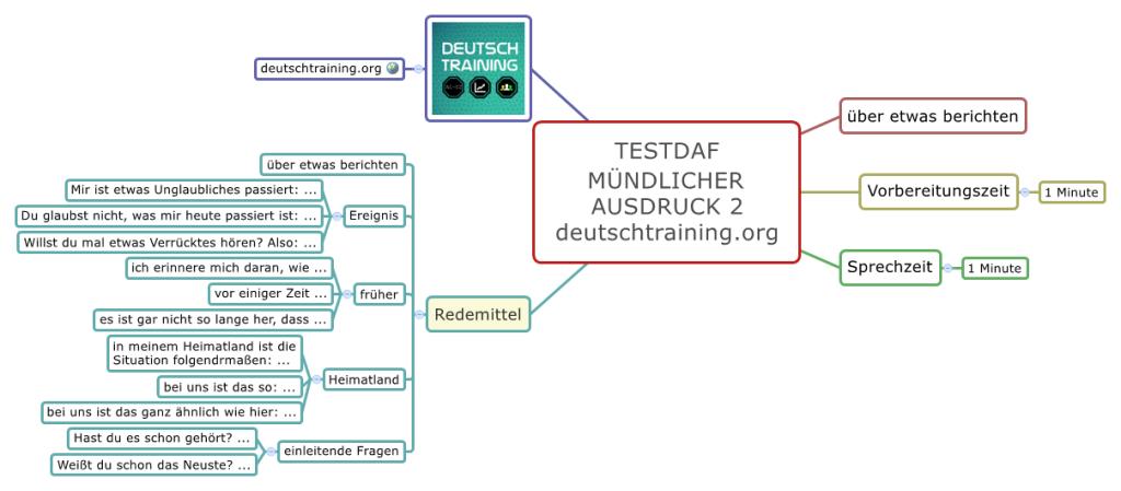 TestDaF-Training Muendlicher Ausdruck 2