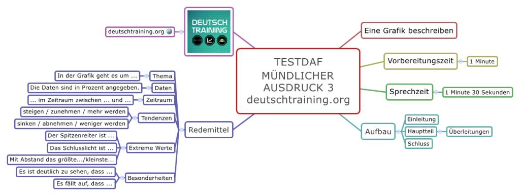 TestDaF-Training Mündlicher Ausdruck 3