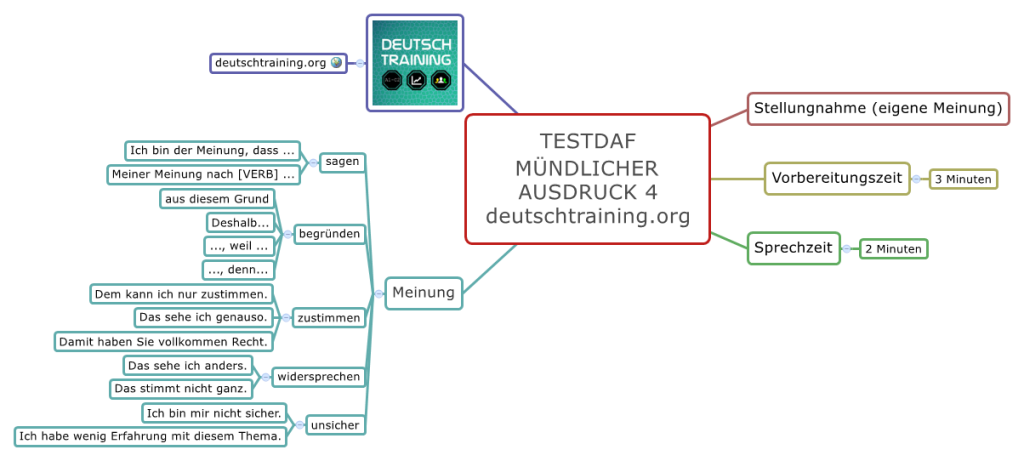 TestDaF-Training Mündlicher Ausdruck 4