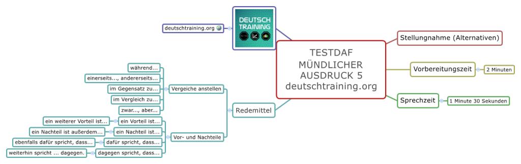 TestDaF-Training Mündlicher Ausdruck 5