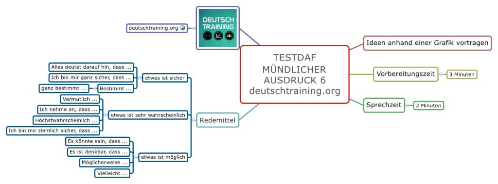 TestDaF-Training Mündlicher Ausdruck 6