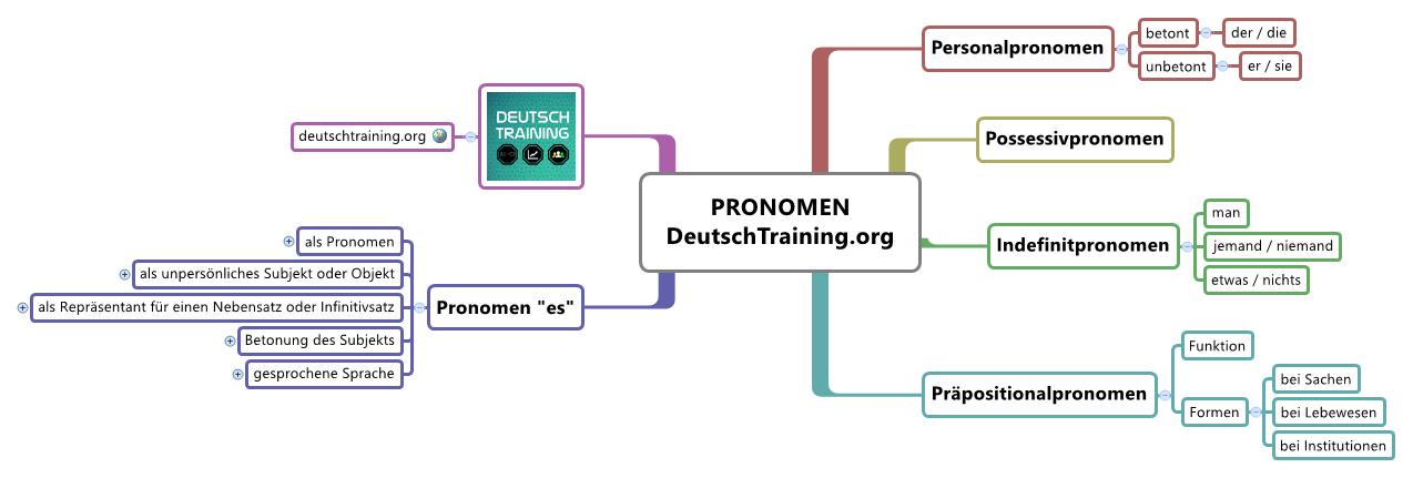 Deutsche Grammatik: Pronomen | Online Deutsch lernen