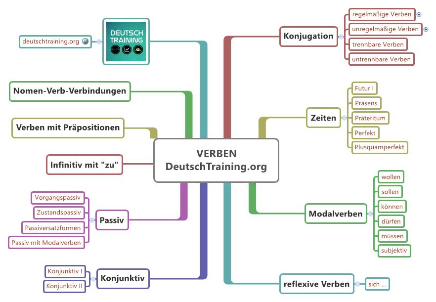 Deutsche Grammatik: Verben | Online Deutsch lernen | DaF