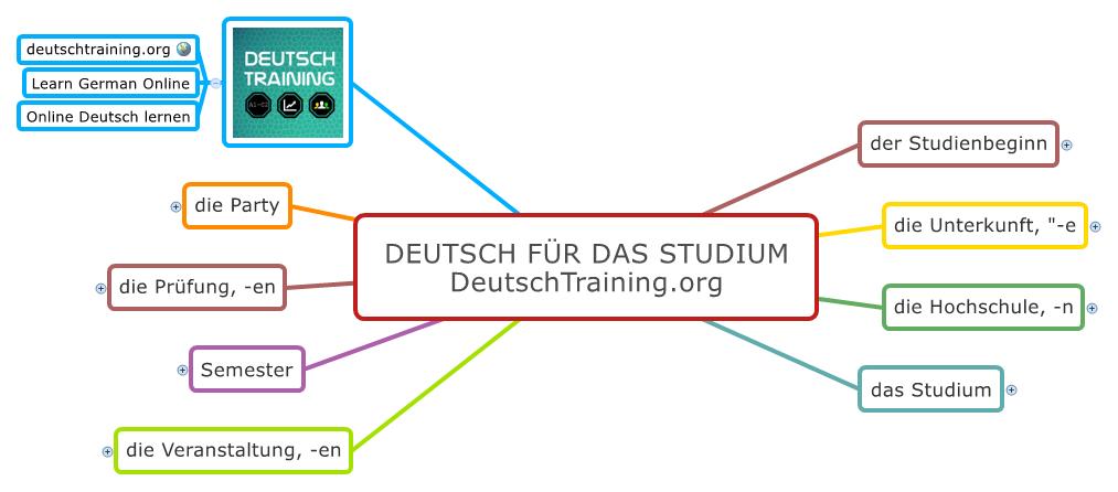 Deutsch für das Studium