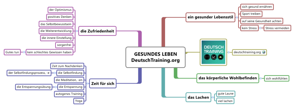 wortschatz gesundes leben online deutsch lernen daf. Black Bedroom Furniture Sets. Home Design Ideas