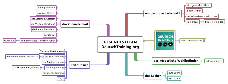 Wortschatz Gesundes Leben | Online Deutsch lernen | DaF