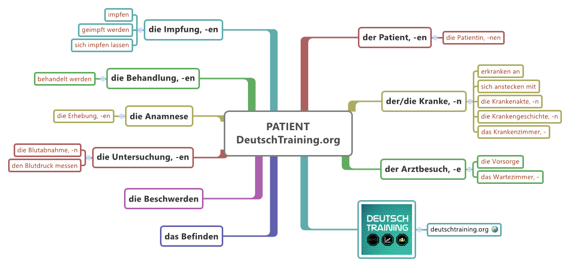 wortschatz patient deutsch lernen online deutschtraining