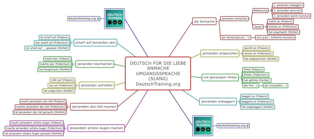 deutschkurs online lernen kostenlos