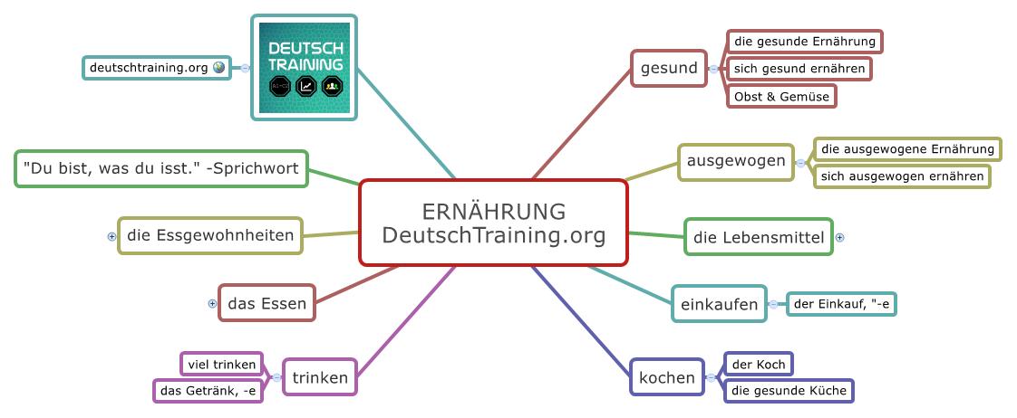 Wortschatz Essen & Trinken | Online Deutsch lernen | DaF