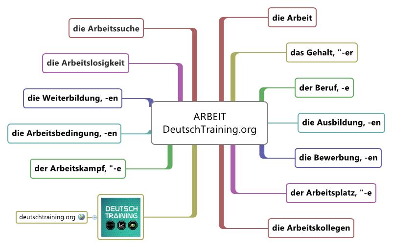 wortschatz arbeit online vokabeln lernen deutschtraining