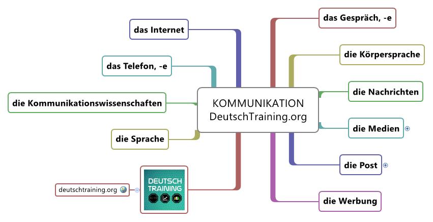 Wortschatz Kommunikation Deutschkurs
