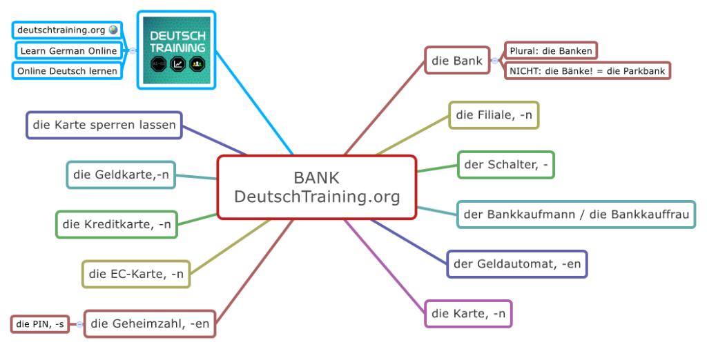 Wortschatz Geld Bank