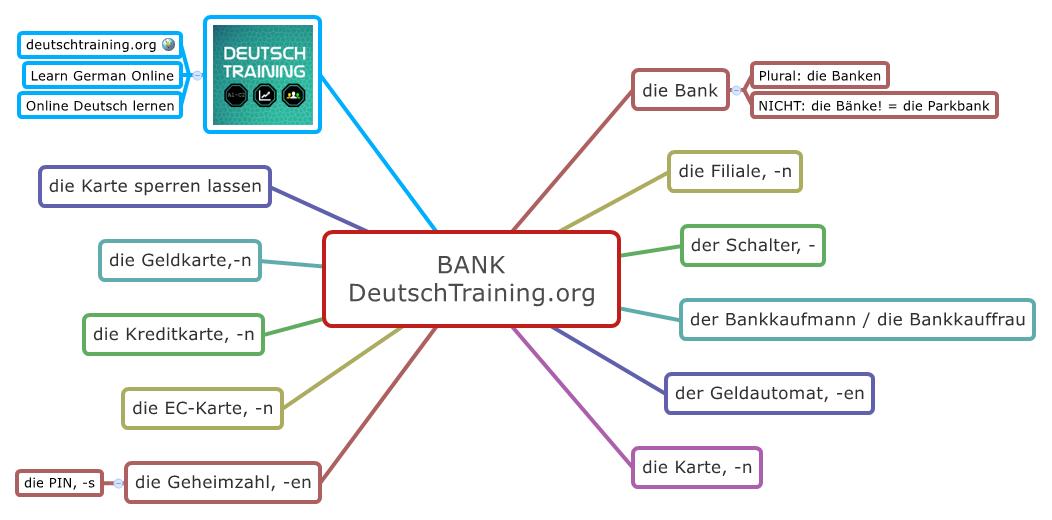 Wortschatz Geld | Online Vokabeln lernen | DeutschTraining