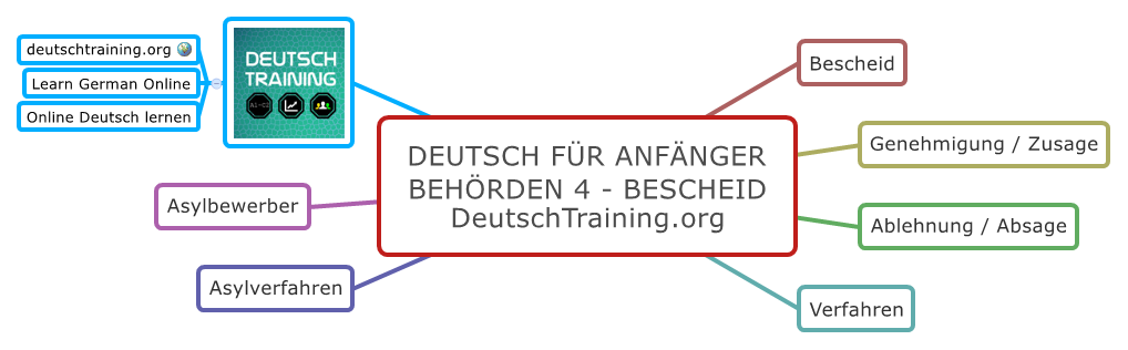 Deutsch für Anfänger Bescheid