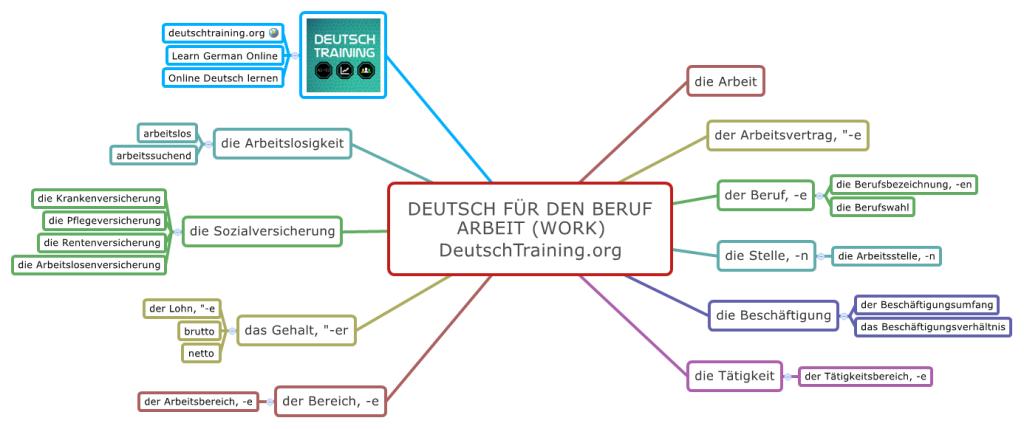 Deutsch für den Beruf Arbeit