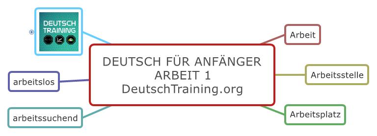 Deutsch für Anfänger Wortschatz Arbeit