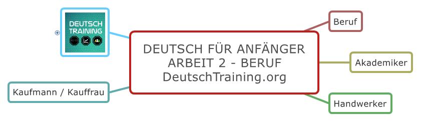 Deutsch für Anfänger Beruf