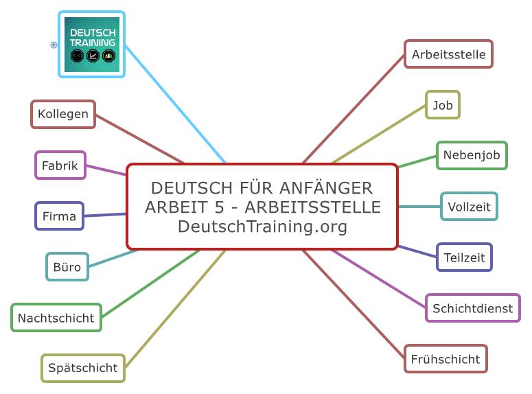 Deutsch für Anfänger Arbeitsstelle
