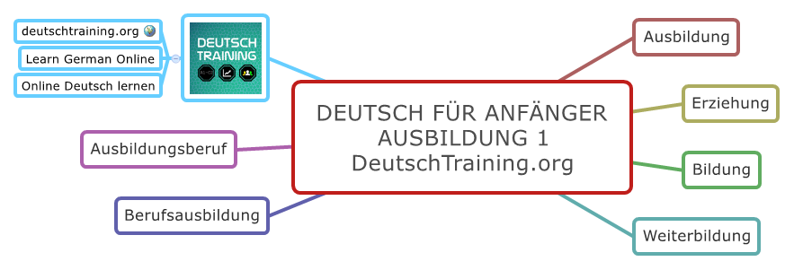 Deutsch für Anfänger Wortschatz Ausbildung