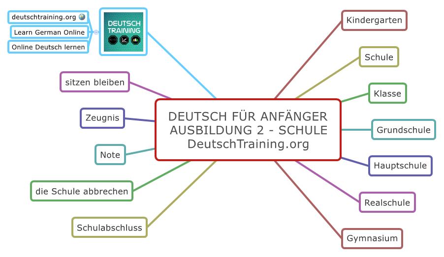 Deutsch für Anfänger Wortschatz Schule